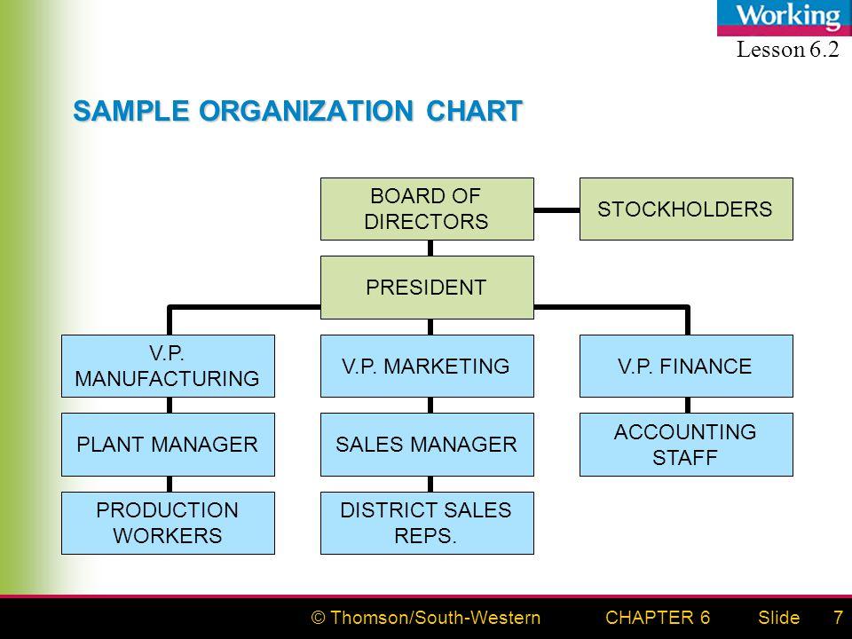 © Thomson/South-WesternSlideCHAPTER 67 SAMPLE ORGANIZATION CHART BOARD OF DIRECTORS STOCKHOLDERS PRESIDENT V.P.