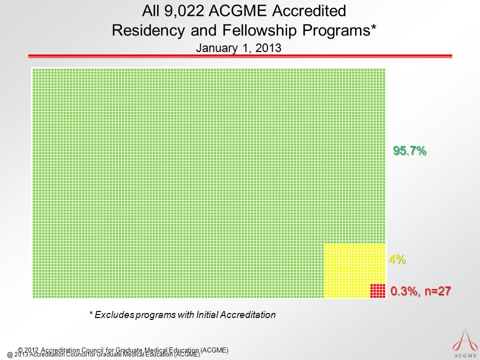 © 2012 Accreditation Council for Graduate Medical Education (ACGME) All 9,022 ACGME Accredited Residency and Fellowship Programs* January 1, 2013 @ 2013 Accreditation Council for Graduate Medical Education (ACGME) 95.7% 4% 0.3%, n=27 * Excludes programs with Initial Accreditation
