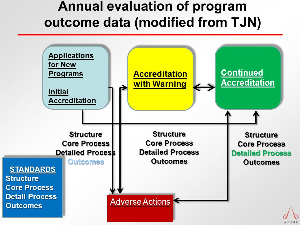 Annual evaluation of program outcome data (modified from TJN) Applications for New Programs Initial Accreditation Applications for New Programs Initia