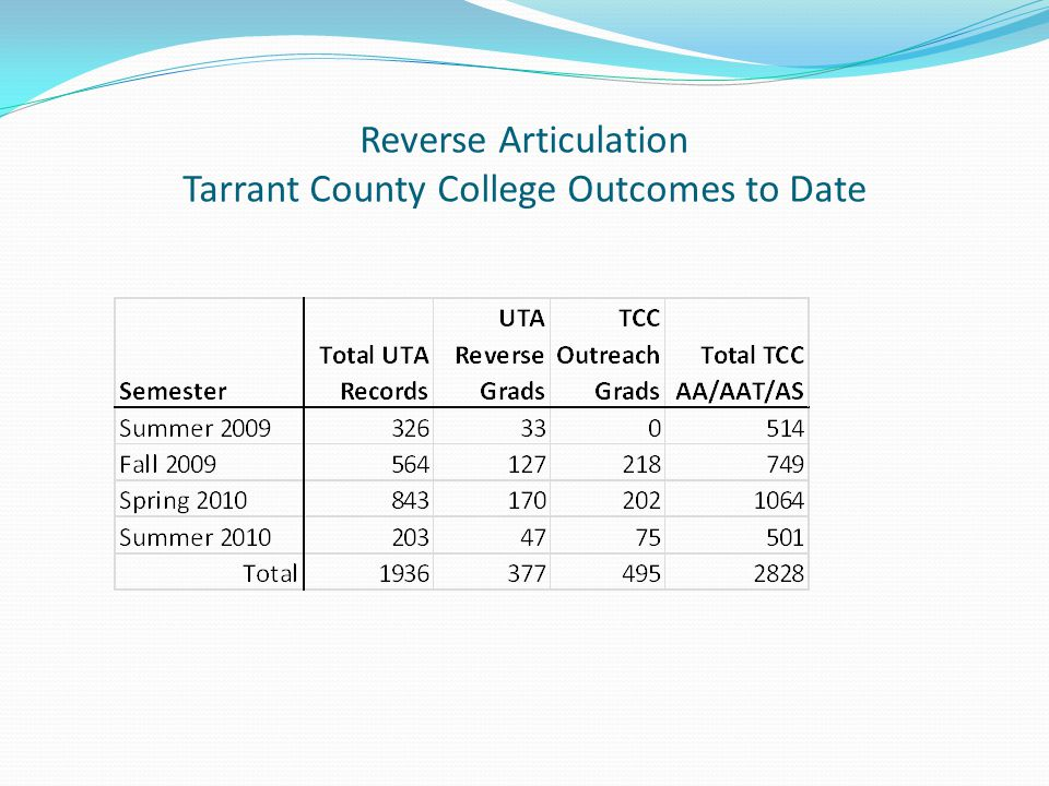 Reverse Articulation Tarrant County College Outcomes to Date