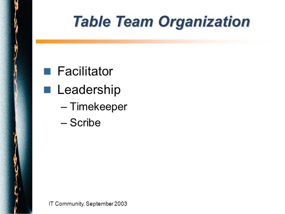 IT Community, September 2003 n Facilitator n Leadership –Timekeeper –Scribe Table Team Organization