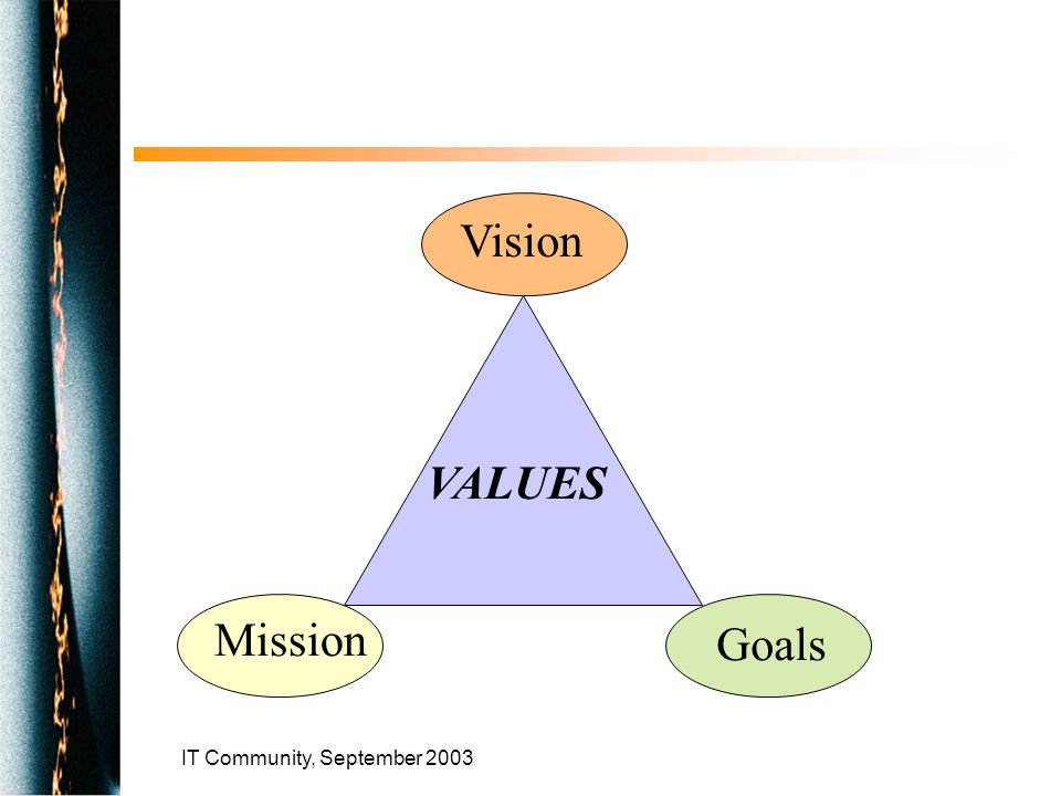 IT Community, September 2003 Mission Vision Goals VALUES
