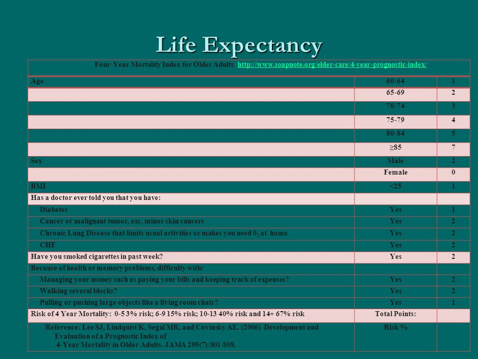 Life Expectancy Four-Year Mortality Index for Older Adults http://www.soapnote.org/elder-care/4-year-prognostic-index/http://www.soapnote.org/elder-care/4-year-prognostic-index/ Age60-641 65-692 70-743 75-794 80-845 ≥857 SexMale2 Female0 BMI<251 Has a doctor ever told you that you have: DiabetesYes1 Cancer or malignant tumor, exc.