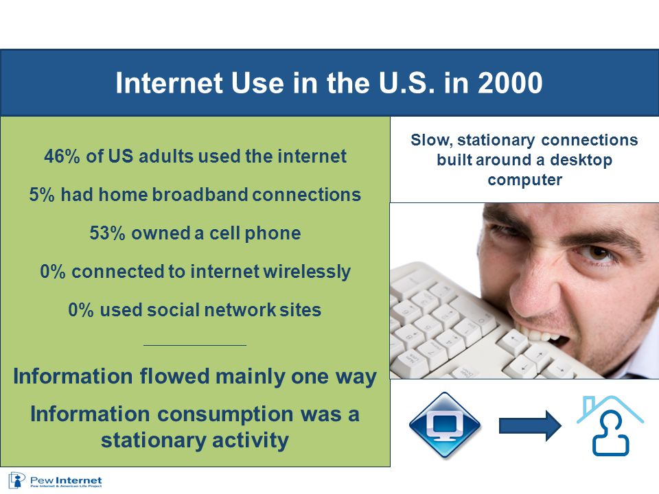 46% of US adults used the internet 5% had home broadband connections 53% owned a cell phone 0% connected to internet wirelessly 0% used social network sites _________________________ Information flowed mainly one way Information consumption was a stationary activity Internet Use in the U.S.