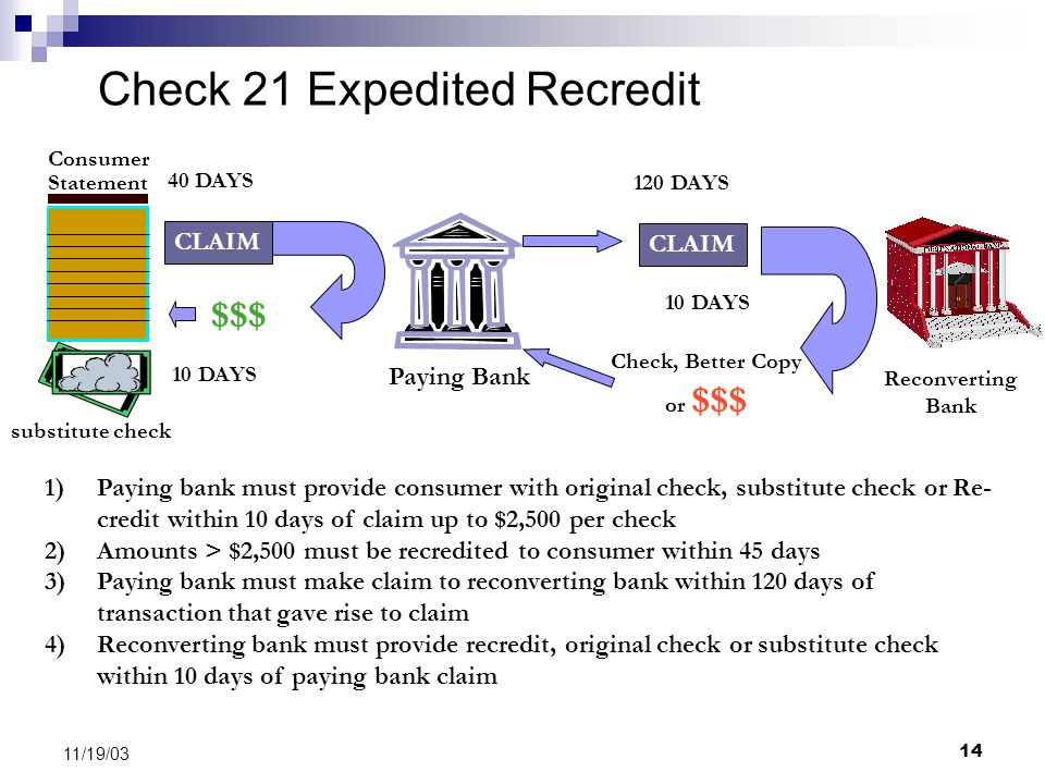 14 11/19/03 Check 21 Expedited Recredit Paying Bank Reconverting Bank substitute check CLAIM 40 DAYS $$$ 10 DAYS Consumer Statement 1)Paying bank must provide consumer with original check, substitute check or Re- credit within 10 days of claim up to $2,500 per check 2)Amounts > $2,500 must be recredited to consumer within 45 days 3)Paying bank must make claim to reconverting bank within 120 days of transaction that gave rise to claim 4)Reconverting bank must provide recredit, original check or substitute check within 10 days of paying bank claim 120 DAYS Check, Better Copy or $$$
