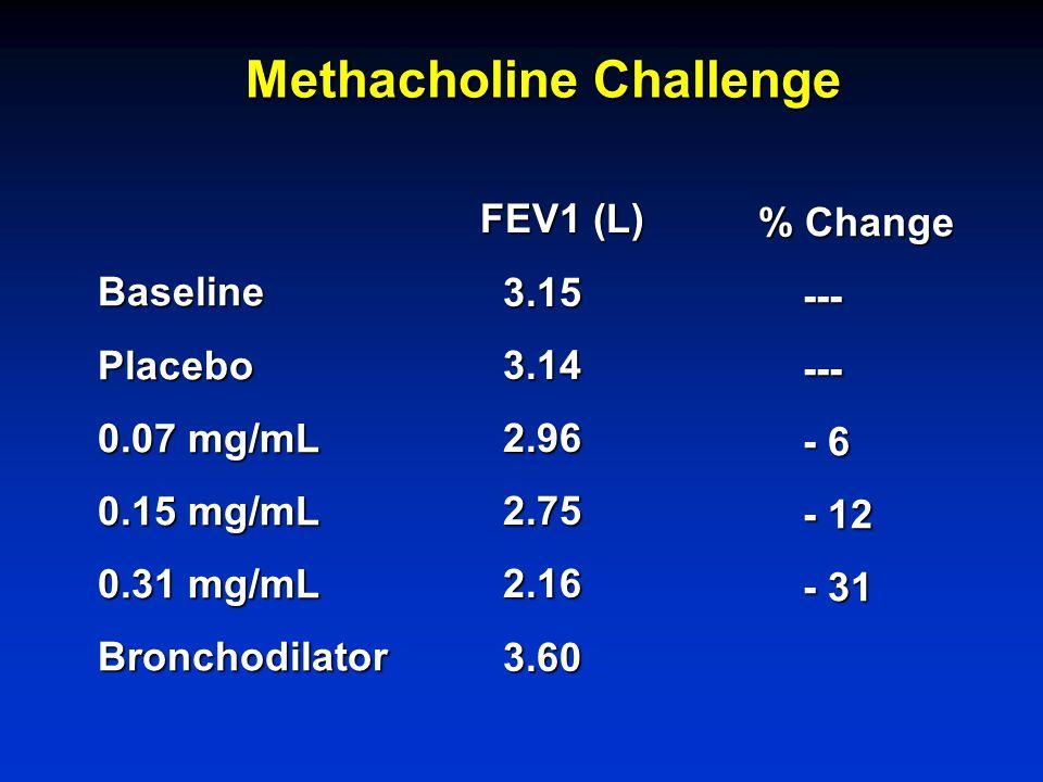 Methacholine Challenge BaselinePlacebo 0.07 mg/mL 0.15 mg/mL 0.31 mg/mL Bronchodilator FEV1 (L) 3.15 3.15 3.14 3.14 2.96 2.96 2.75 2.75 2.16 2.16 3.60