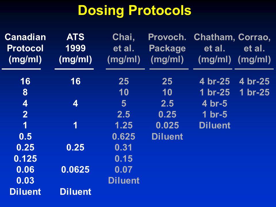 Dosing Protocols Canadian Protocol (mg/ml) 16 8 4 2 1 0.5 0.25 0.125 0.06 0.03 Diluent Chai, et al. (mg/ml) 25 10 5 2.5 1.25 0.625 0.31 0.15 0.07 Dilu