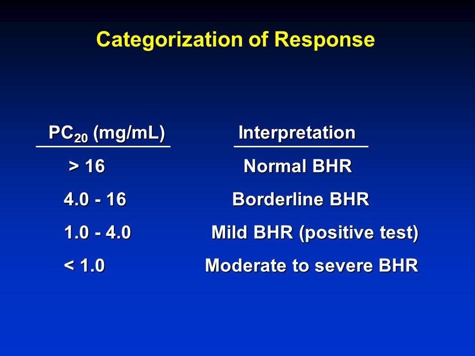 Categorization of Response PC 20 (mg/mL)Interpretation > 16 Normal BHR > 16 Normal BHR 4.0 - 16 Borderline BHR 4.0 - 16 Borderline BHR 1.0 - 4.0 Mild BHR (positive test) 1.0 - 4.0 Mild BHR (positive test) < 1.0 Moderate to severe BHR < 1.0 Moderate to severe BHR