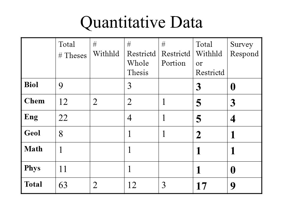 Quantitative Data Total # Theses # Withhld # Restrictd Whole Thesis # Restrictd Portion Total Withhld or Restrictd Survey Respond Biol 93 30 Chem 12221 53 Eng 2241 54 Geol 811 21 Math 11 11 Phys 111 10 Total 632123 179