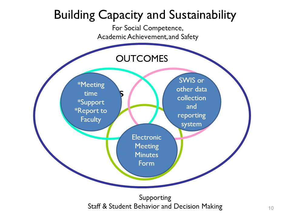 SYSTEMS PRACTICES DATA Supporting Staff & Student Behavior and Decision Making Building Capacity and Sustainability OUTCOMES For Social Competence, Academic Achievement, and Safety SWIS or other data collection and reporting system Electronic Meeting Minutes Form *Meeting time *Support *Report to Faculty 10