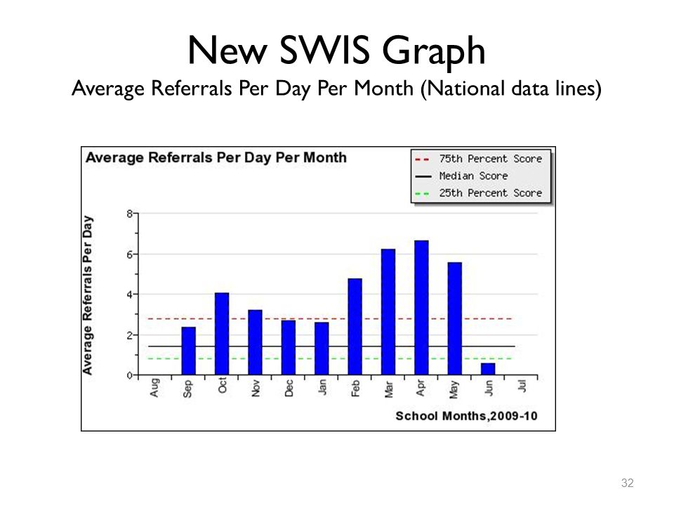 New SWIS Graph Average Referrals Per Day Per Month (National data lines) 32