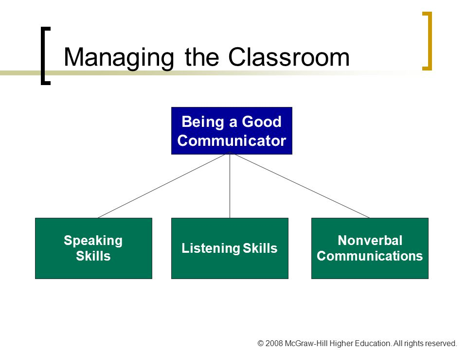 © 2008 McGraw-Hill Higher Education. All rights reserved. Managing the Classroom Listening Skills Being a Good Communicator Speaking Skills Nonverbal