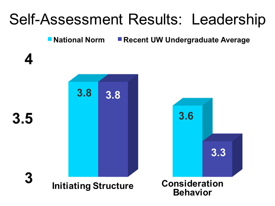 Self-Assessment Results: Leadership Consideration Behavior Initiating Structure