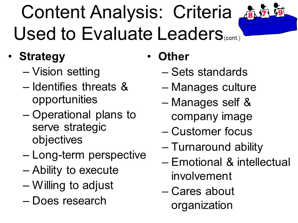 Content Analysis: Criteria Used to Evaluate Leaders (cont.) Strategy –Vision setting –Identifies threats & opportunities –Operational plans to serve strategic objectives –Long-term perspective –Ability to execute –Willing to adjust –Does research Other –Sets standards –Manages culture –Manages self & company image –Customer focus –Turnaround ability –Emotional & intellectual involvement –Cares about organization