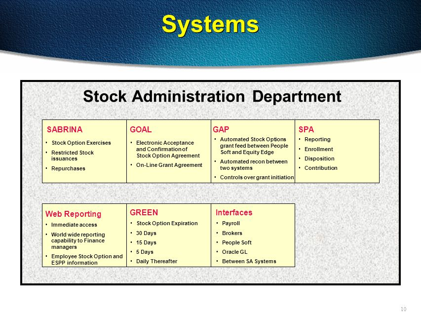 10 Systems SABRINAGOALSPAGAP Web Reporting Stock Administration Department Stock Option Exercises Restricted Stock issuances Repurchases Electronic Acceptance and Confirmation of Stock Option Agreement On-Line Grant Agreement Automated Stock Options grant feed between People Soft and Equity Edge Automated recon between two systems Controls over grant initiation Reporting Enrollment Disposition Contribution Immediate access World wide reporting capability to Finance managers Employee Stock Option and ESPP information GREEN Stock Option Expiration 30 Days 15 Days 5 Days Daily Thereafter Interfaces Payroll Brokers People Soft Oracle GL Between SA Systems
