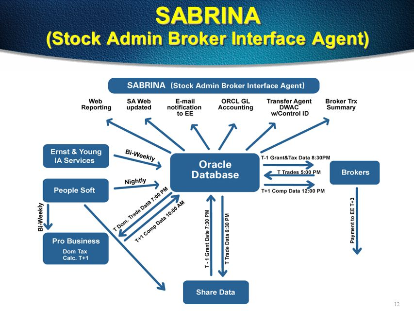 12 SABRINA (Stock Admin Broker Interface Agent)