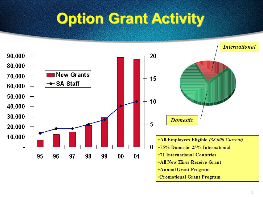 3 Option Grant Activity Domestic International All Employees Eligible (38,000 Current) 75% Domestic 25% International 71 International Countries All New Hires Receive Grant Annual Grant Program Promotional Grant Program