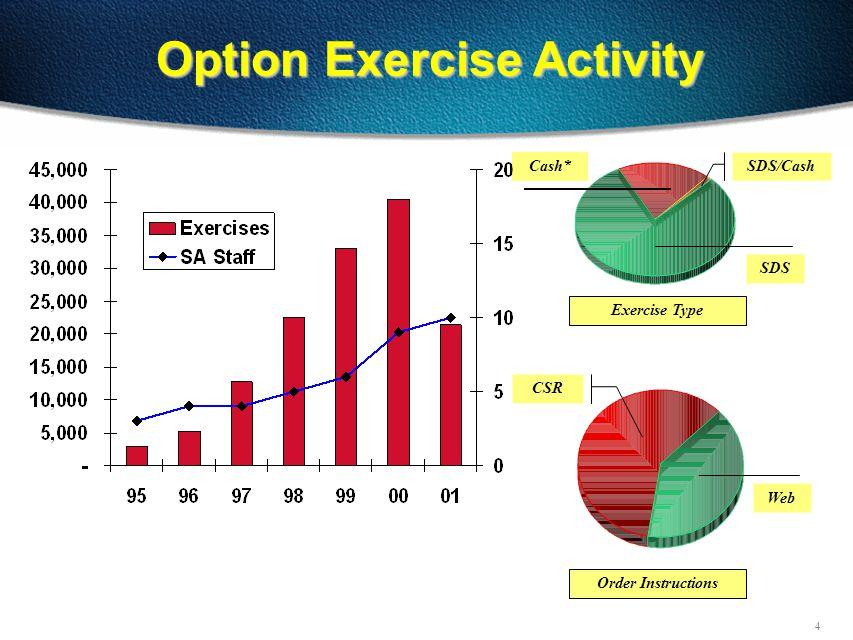 4 Option Exercise Activity SDS Cash* SDS/Cash CSR Web Exercise Type Order Instructions