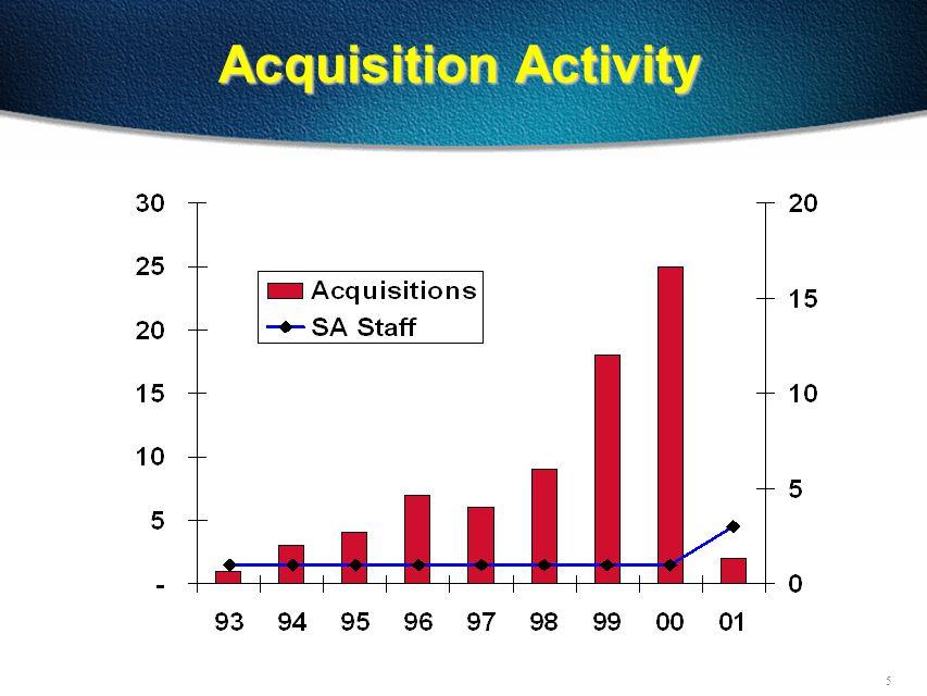 5 Acquisition Activity