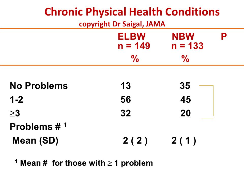 Chronic Physical Health Conditions copyright Dr Saigal, JAMA ELBW NBW P n = 149 n = 133 % % No Problems 13 35 1-2 5645  3 3220 Problems # 1 Mean (SD)