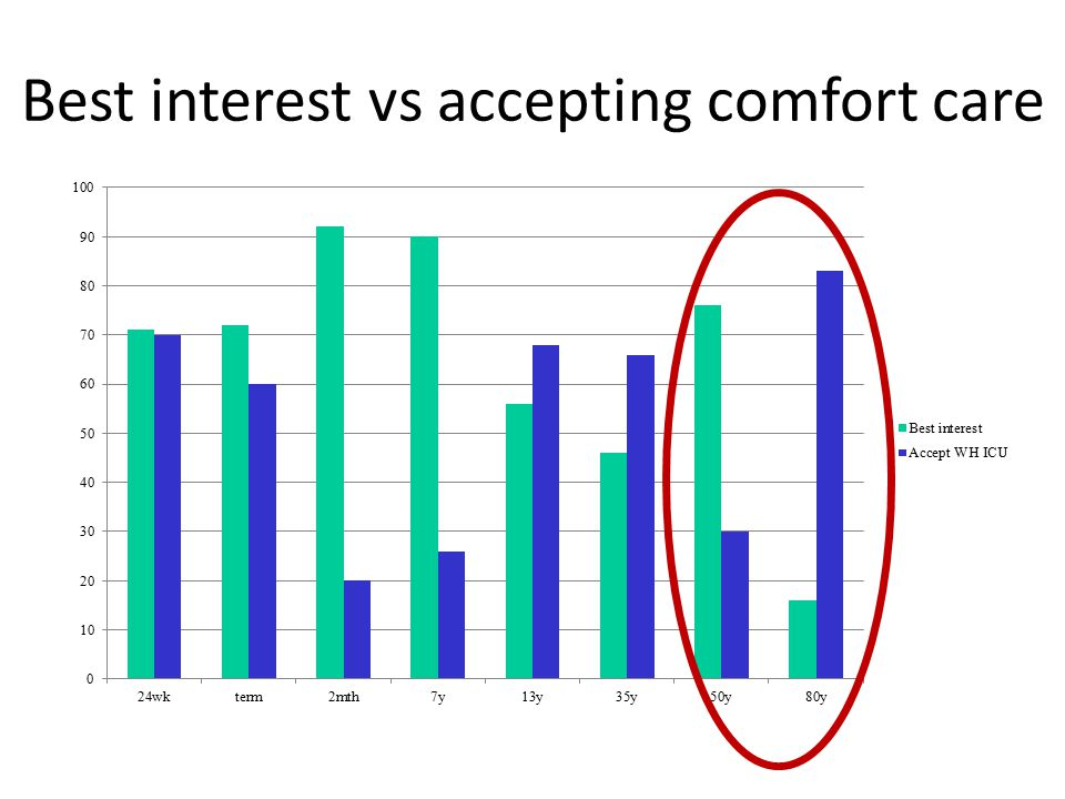 Best interest vs accepting comfort care