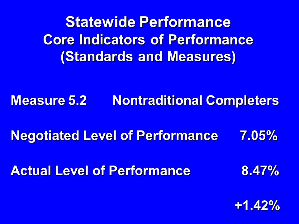 Measure 5.2 Nontraditional Completers Negotiated Level of Performance 7.05% Actual Level of Performance 8.47% +1.42% +1.42% Statewide Performance Core Indicators of Performance (Standards and Measures)