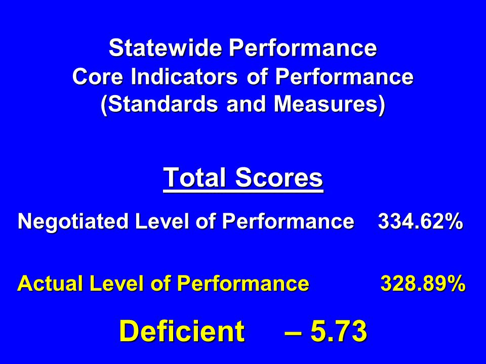 Statewide Performance Core Indicators of Performance (Standards and Measures) Total Scores Negotiated Level of Performance 334.62% Actual Level of Performance 328.89% Deficient – 5.73