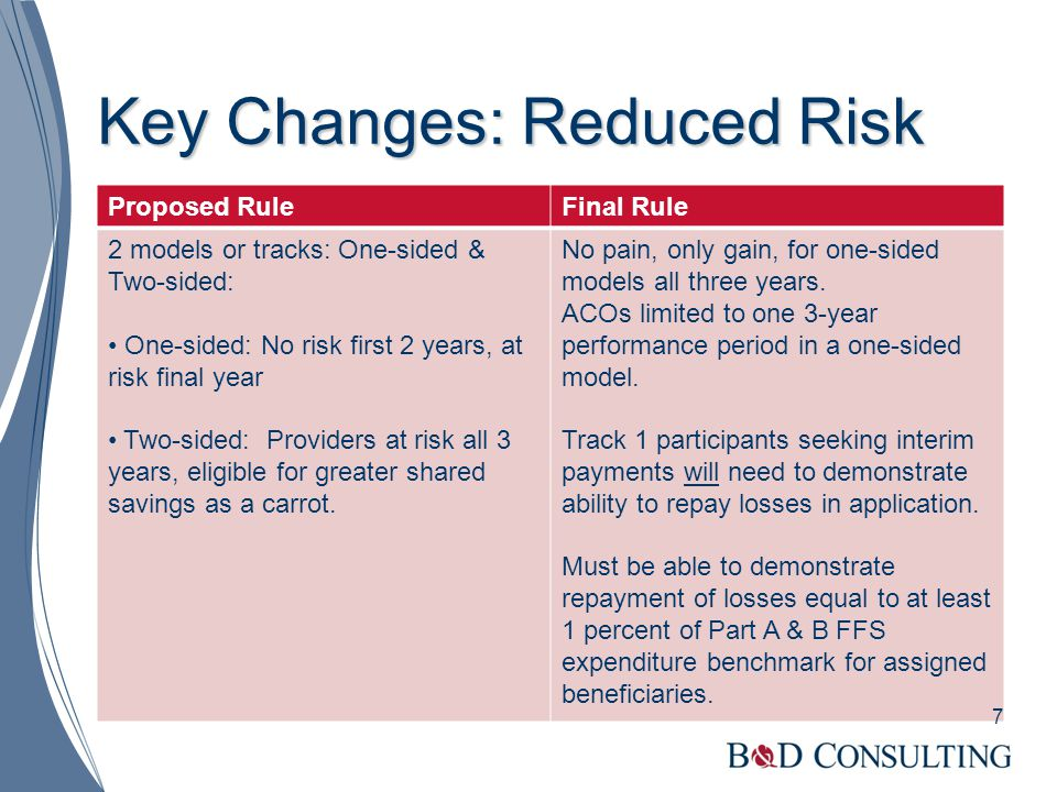 Key Changes: Reduced Risk Proposed RuleFinal Rule 2 models or tracks: One-sided & Two-sided: One-sided: No risk first 2 years, at risk final year Two-