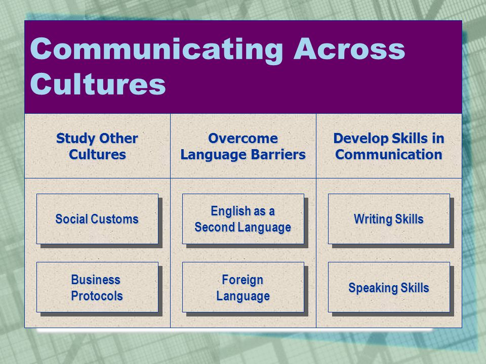 Communicating Across Cultures Study Other CulturesOvercome Language Barriers Develop Skills in Communication English as a Second Language English as a
