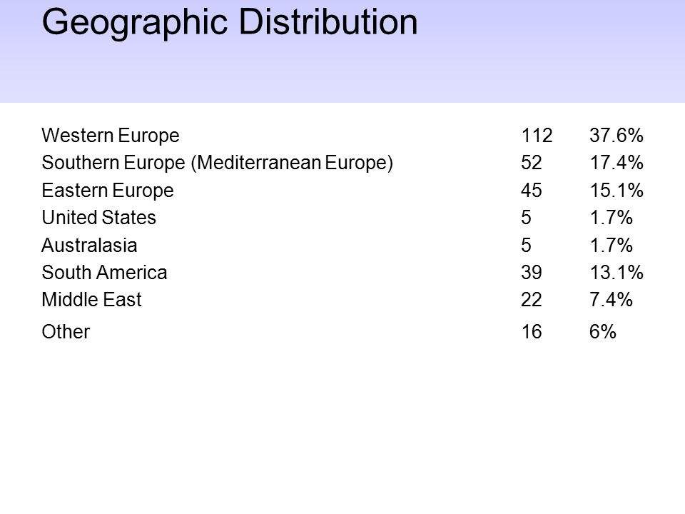 Geographic Distribution Western Europe11237.6% Southern Europe (Mediterranean Europe)5217.4% Eastern Europe 4515.1% United States 51.7% Australasia51.7% South America3913.1% Middle East227.4% Other166%