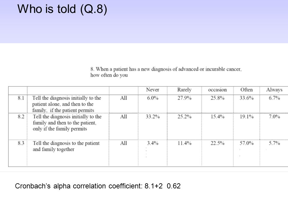 Who is told (Q.8) Cronbach's alpha correlation coefficient: 8.1+2 0.62
