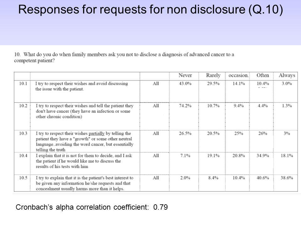 Responses for requests for non disclosure (Q.10) Cronbach's alpha correlation coefficient: 0.79