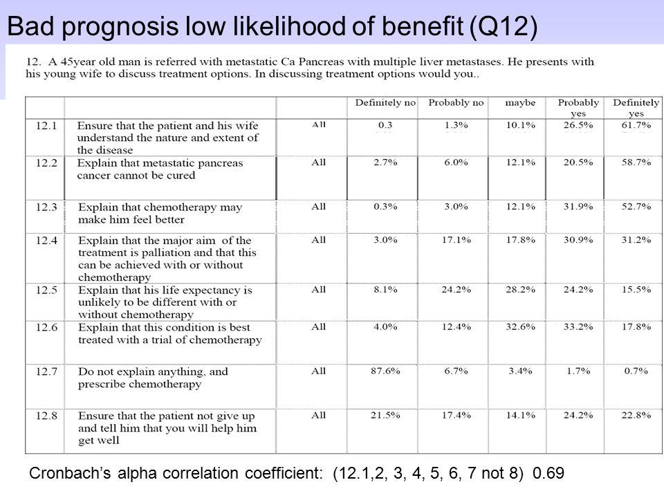 Bad prognosis low likelihood of benefit (Q12) Cronbach's alpha correlation coefficient: (12.1,2, 3, 4, 5, 6, 7 not 8) 0.69