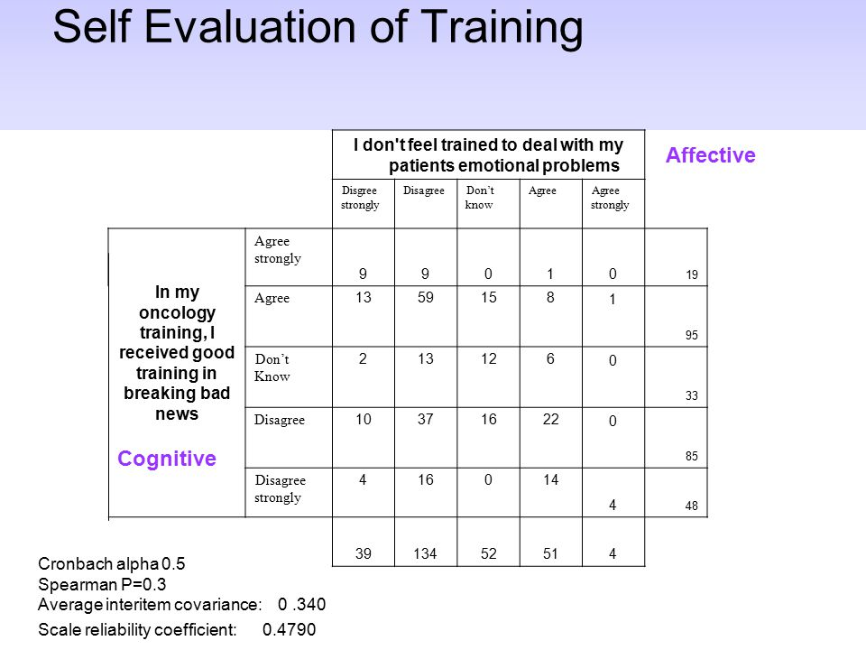 Self Evaluation of Training I don t feel trained to deal with my patients emotional problems Disgree strongly DisagreeDon't know AgreeAgree strongly In my oncology training, I received good training in breaking bad news Agree strongly 99010 19 Agree 1359158 1 95 Don't Know 213126 0 33 Disagree 10371622 0 85 Disagree strongly 416014 4 48 3913452514 Cronbach alpha 0.5 Spearman P=0.3 Average interitem covariance: 0.340 Scale reliability coefficient: 0.4790 Cognitive Affective