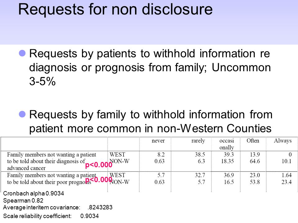 Requests for non disclosure Requests by patients to withhold information re diagnosis or prognosis from family; Uncommon 3-5% Requests by family to withhold information from patient more common in non-Western Counties p<0.000 Cronbach alpha 0.9034 Spearman 0.82 Average interitem covariance:.8243283 Scale reliability coefficient: 0.9034