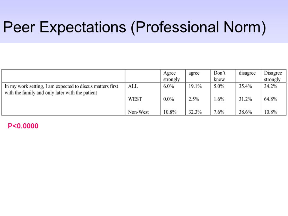 Peer Expectations (Professional Norm) P<0.0000
