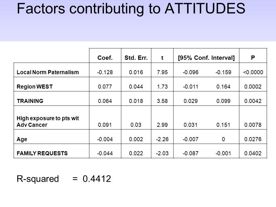Factors contributing to ATTITUDES Coef.Std. Err.t[95% Conf. Interval]P Local Norm Paternalism-0.1280.0167.95-0.096-0.159<0.0000 Region WEST0.0770.0441