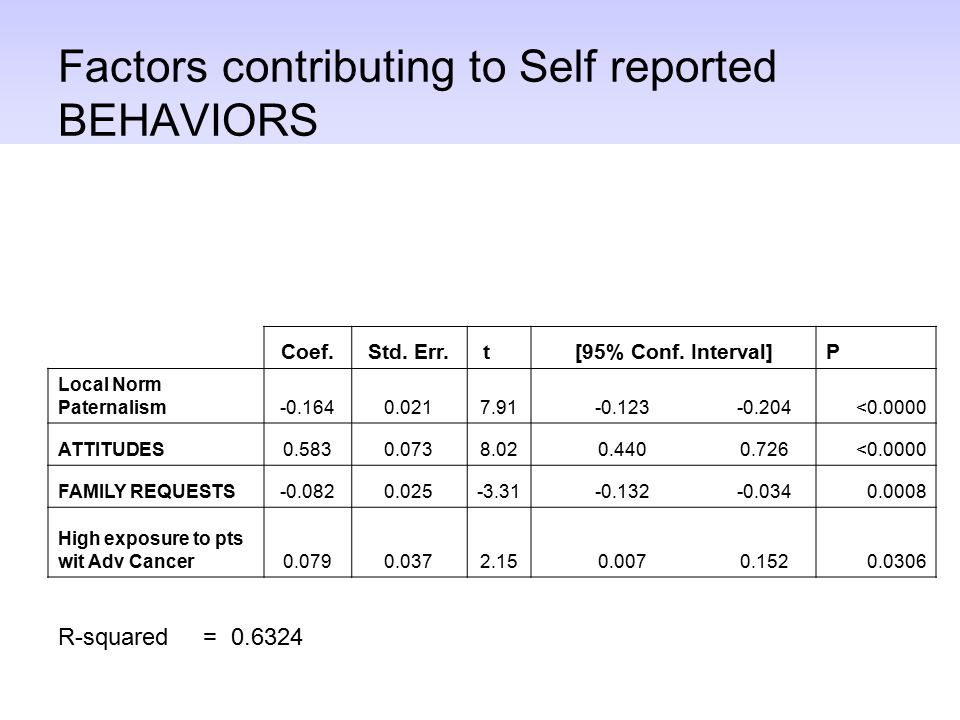 Factors contributing to Self reported BEHAVIORS Coef.Std. Err. t[95% Conf. Interval]P Local Norm Paternalism-0.1640.0217.91-0.123-0.204<0.0000 ATTITUD