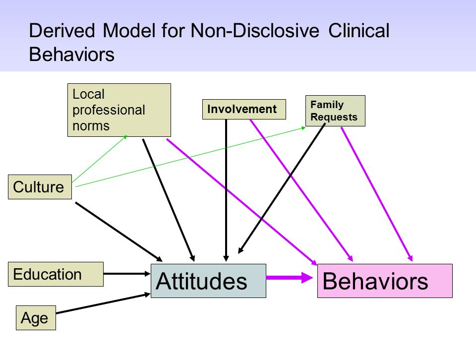 Derived Model for Non-Disclosive Clinical Behaviors Attitudes Family Requests Behaviors Education Culture Local professional norms Involvement Age