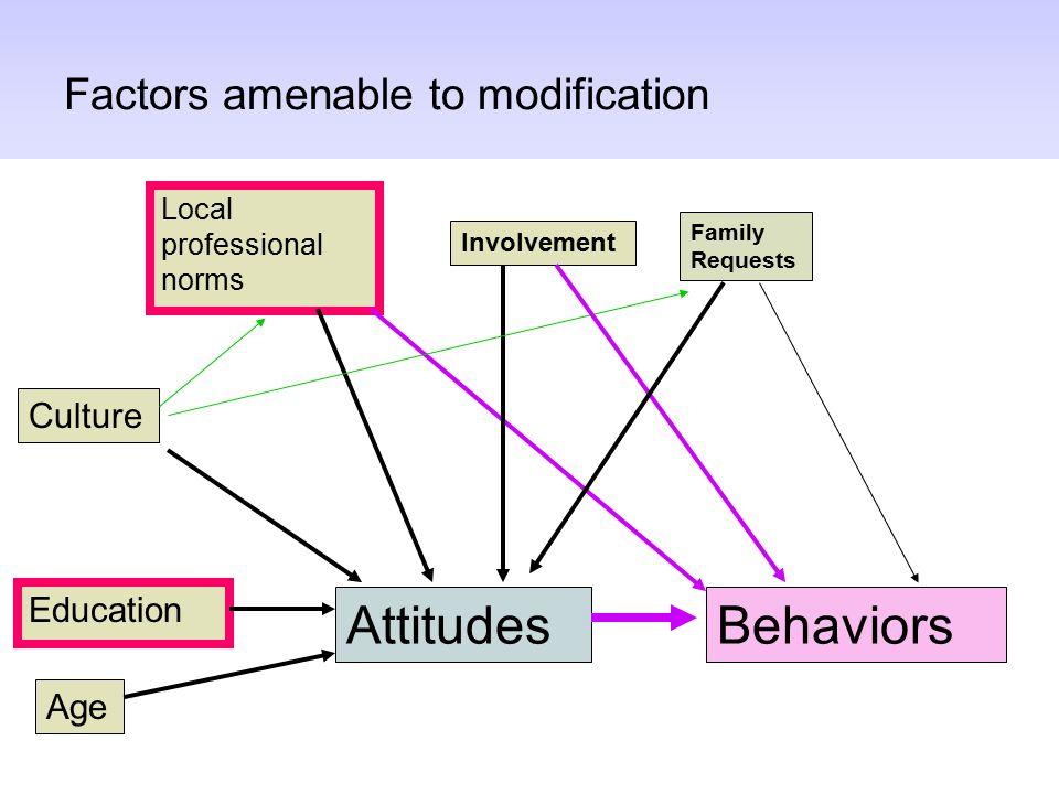 Factors amenable to modification Attitudes Family Requests Behaviors Education Culture Local professional norms Involvement Age