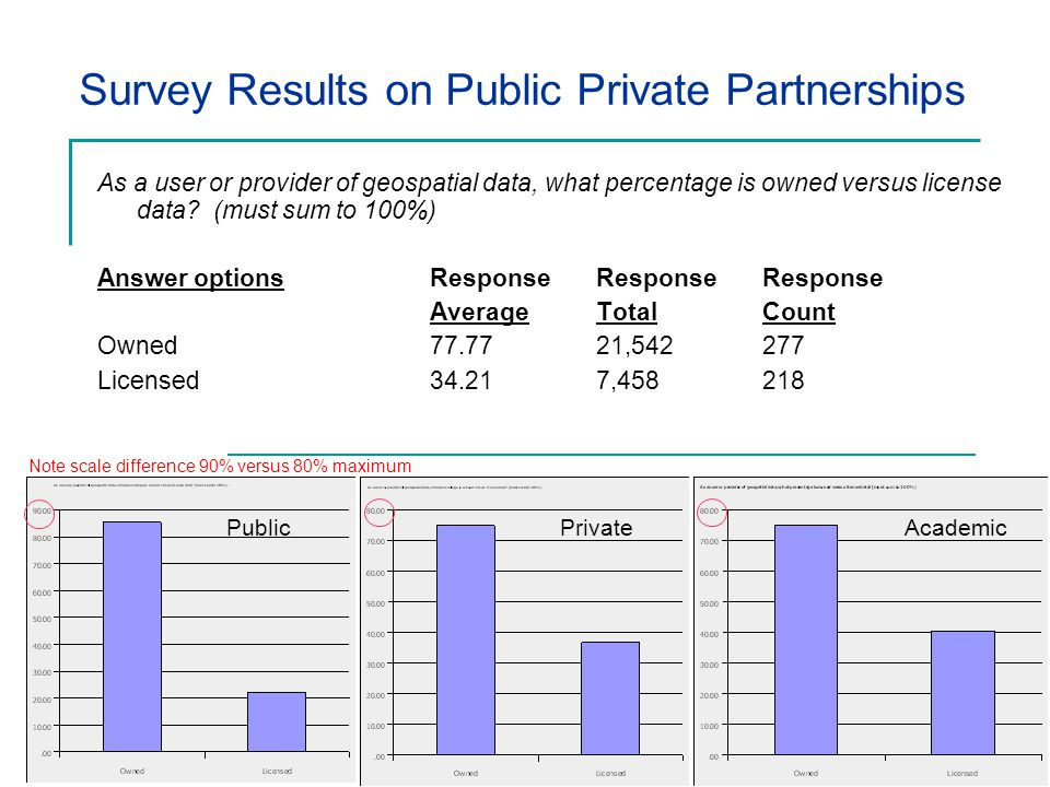 Survey Results on Public Private Partnerships As a user or provider of geospatial data, what percentage is owned versus license data.
