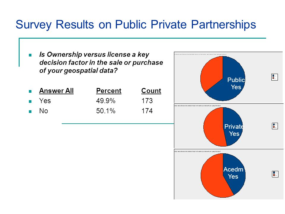 Survey Results on Public Private Partnerships Is Ownership versus license a key decision factor in the sale or purchase of your geospatial data.
