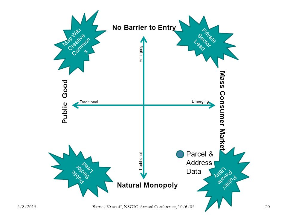 No Barrier to Entry Natural Monopoly Public Good Mass Consumer Market Traditional Emerging Traditional Emerging Private Sector Lead Map Wiki Creative Common s Public Sector Lead Public/ Private Utility Parcel & Address Data 5/8/2015Barney Krucoff, NSGIC Annual Conference, 10/6/0520