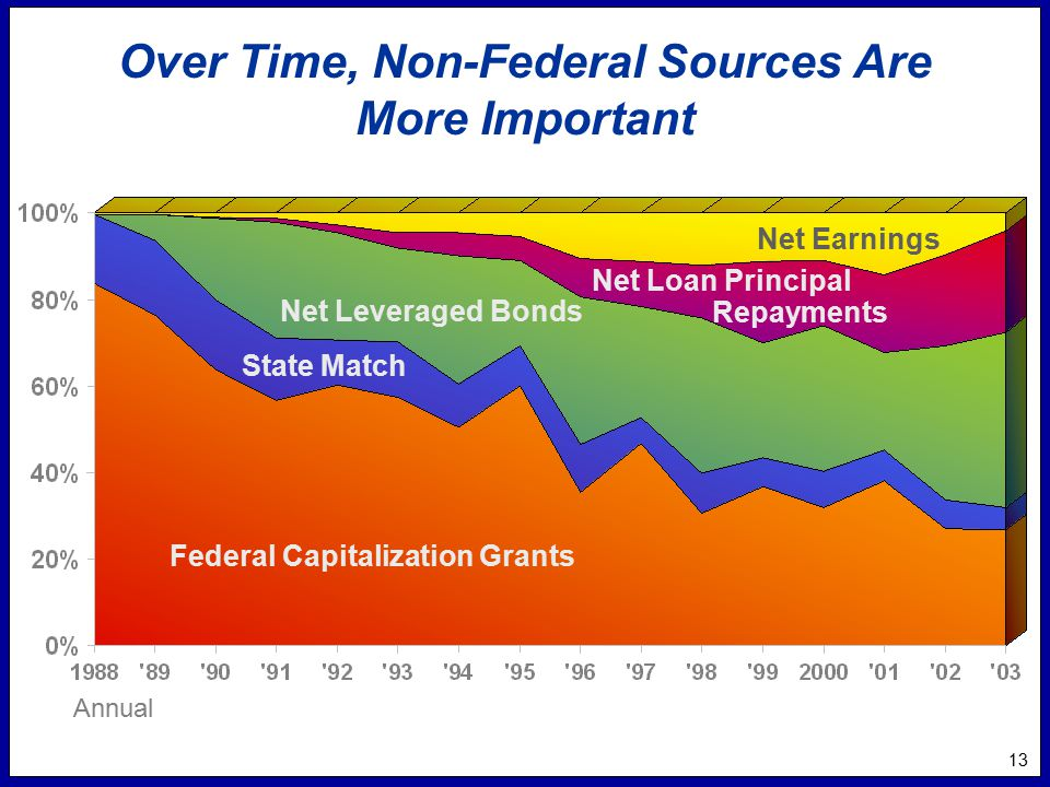 13 Over Time, Non-Federal Sources Are More Important Annual Federal Capitalization Grants State Match Net Leveraged Bonds Net Earnings Net Loan Principal Repayments