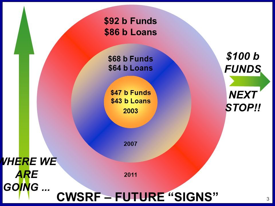 3 CWSRF – FUTURE SIGNS $100 b FUNDS NEXT STOP!.
