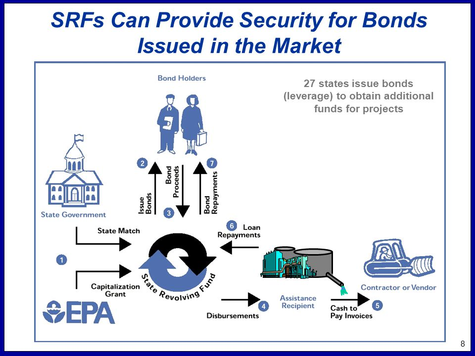 8 SRFs Can Provide Security for Bonds Issued in the Market 27 states issue bonds (leverage) to obtain additional funds for projects