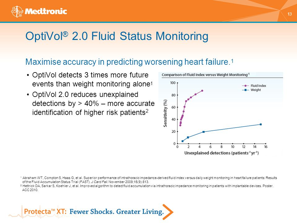 13 OptiVol ® 2.0 Fluid Status Monitoring Maximise accuracy in predicting worsening heart failure. 1 OptiVol detects 3 times more future events than we