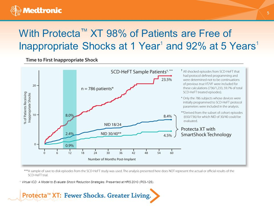 6 SmartShock ™ Technology Dramatically Reduces the Incidence of Inappropriate Shocks While Maintaining Sensitivity 1,2 1 Virtual ICD: A Model to Evaluate Shock Reduction Strategies.