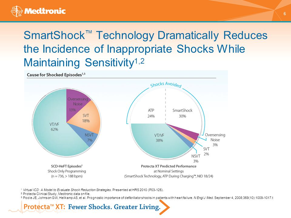 6 SmartShock ™ Technology Dramatically Reduces the Incidence of Inappropriate Shocks While Maintaining Sensitivity 1,2 1 Virtual ICD: A Model to Evalu