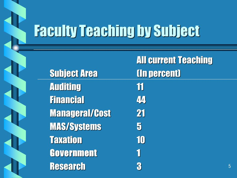 5 Faculty Teaching by Subject Subject Area AuditingFinancialManageral/CostMAS/SystemsTaxationGovernmentResearch All current Teaching (In percent) 11 44 21 5 10 1 3